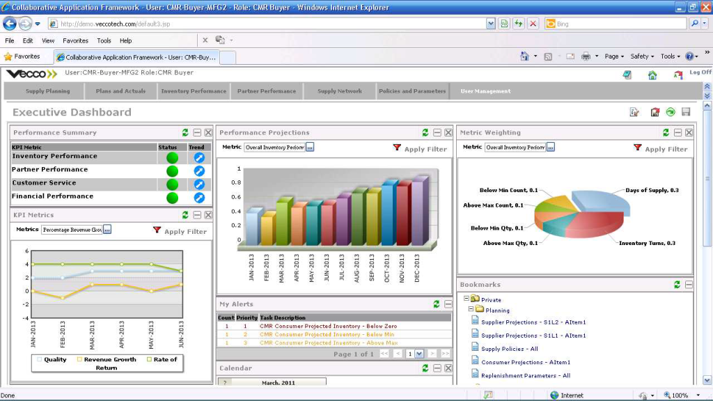 executive business performance dashboard